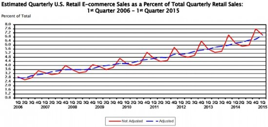 Estimated_Quarterly_US_Retail_6_11.jpg