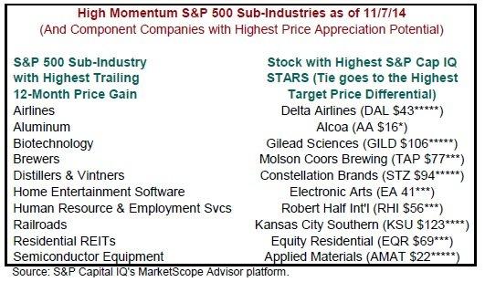 High_Momentum_S_P_500_Sub_Industries.jpg