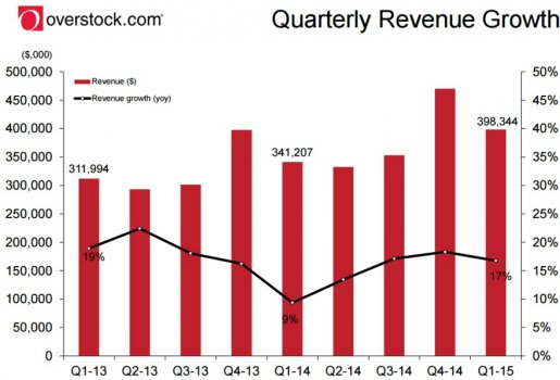 Overstock_Quarterly_Revenue_Growth_6_11.jpg