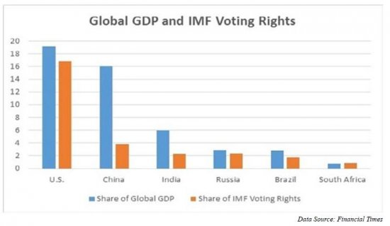 Global_GDP_and_IMF_Voting_Rights.jpg