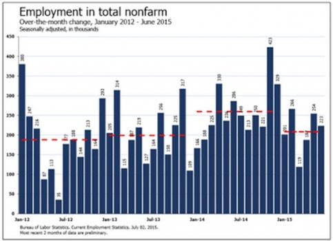 Nonfarm_Employment_7_2.jpg