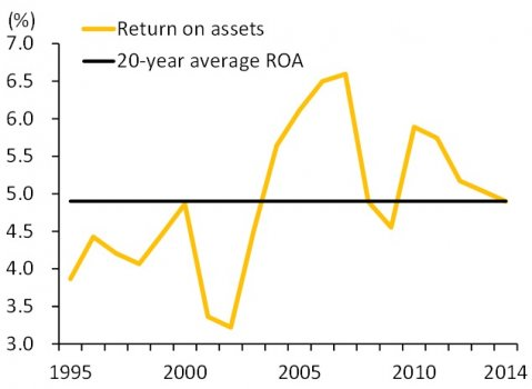 Return_on_Assets___20_Year_Average_ROA.jpg