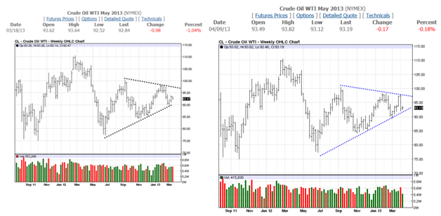 Crude WTI May 2013