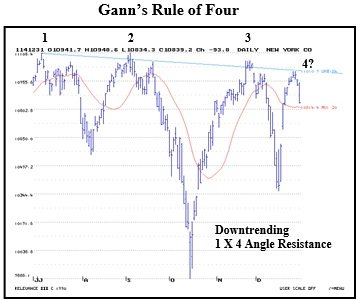Gann_4_Charts___1__5__2015.jpg