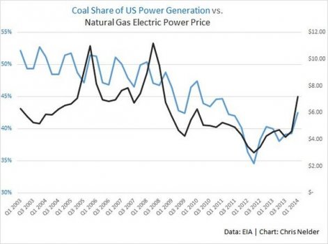 coals_share_of_us_electricity_chart.jpg