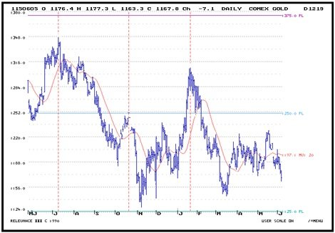 Daily_COMEX_Gold_6_8.jpg
