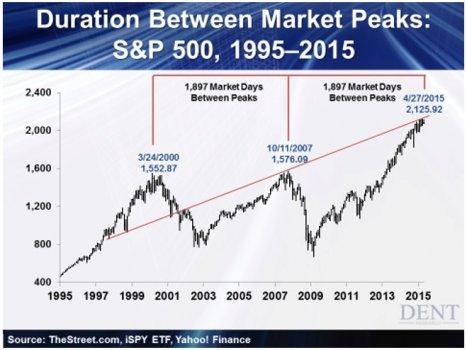S_and_P_Market_Peaks.jpg