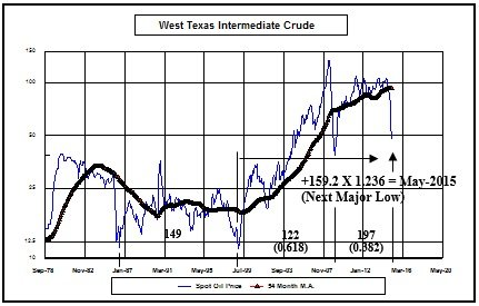 West_Texas_Crude_Graph_II_2_4_15.jpg