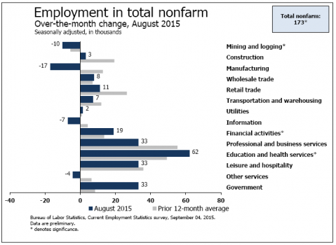 Employment in Total Nonfarm II 9-4_1.jpg