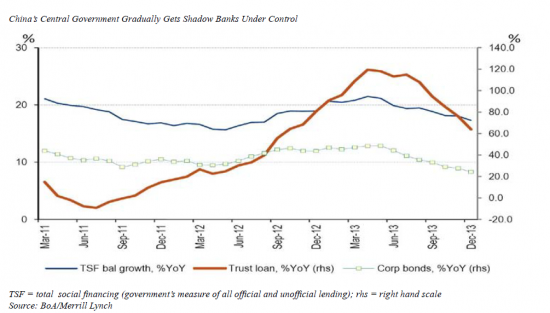China_Central_Government_Gradually_Gets_Shadow_Bank_Under_Control.png