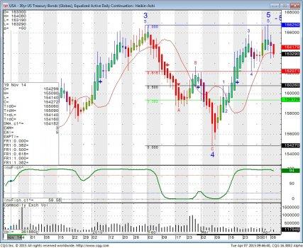 T_Bond_Chart.jpg