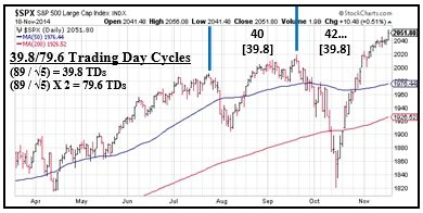 39.8_79.6_Trading_Cycles_11_19.jpg