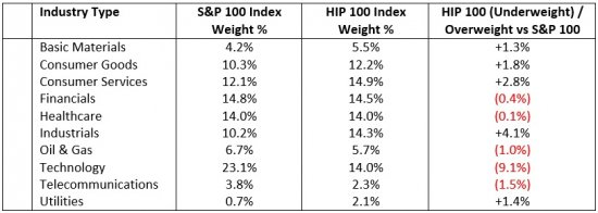 S_and_P_vs_HIP_Weight_3_17.jpg