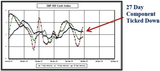 S_P_500_Cash_Index_Graph_3_25.jpg