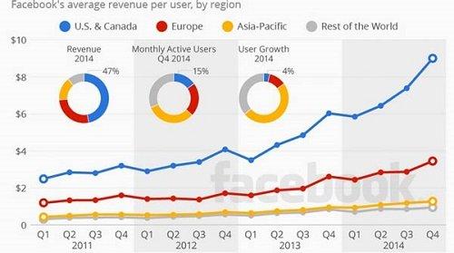 revenue_per_user.jpg