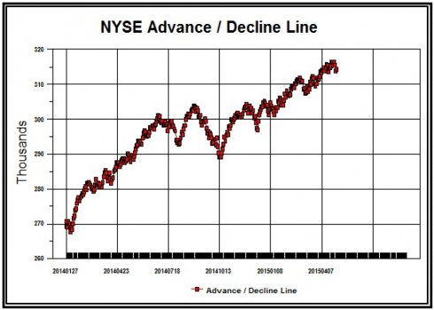 NYSE_Advance___Decline___5_6_15.jpg