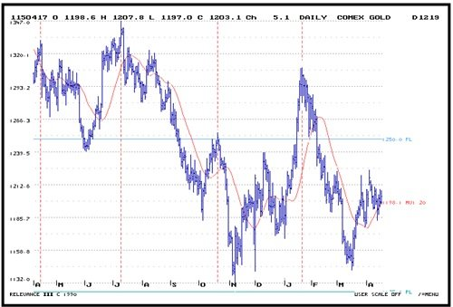 Daily_COMEX_Gold___4_20.jpg