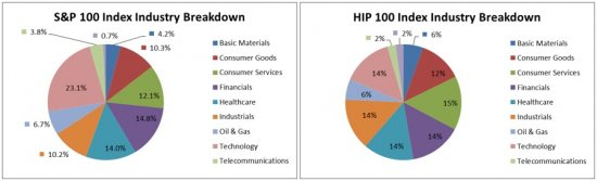 S_and_P_vs_HIP_Industry_Breakdown_3_17.jpg