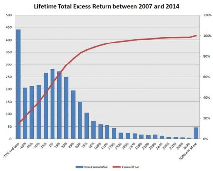 Lifetime_Total_Excess_2007_2014.jpg