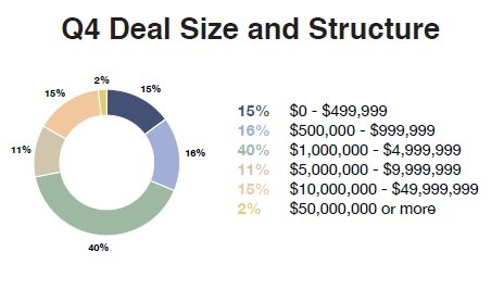 Q4_Deal_Size_and_Structure_3.jpg