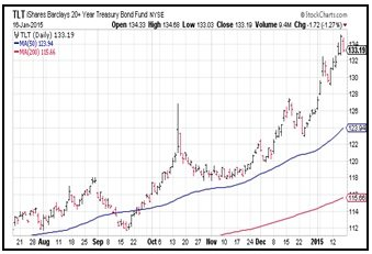 T_Bond_NYSE_1_19_15.jpg