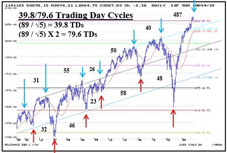 39.8_Trading_Day_Cycle_11_26.jpg