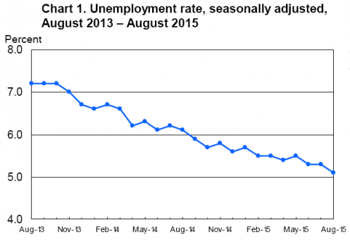 Chart 1. Unemployment Rate - 9-4_1.jpg
