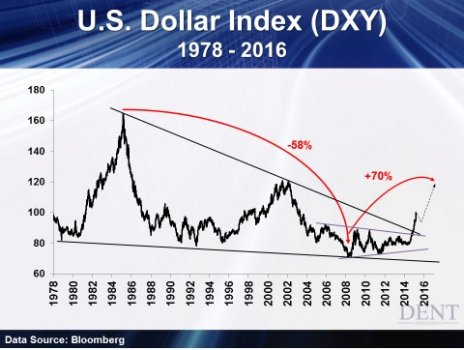 US_Dollar_Index_1978___2016.jpg