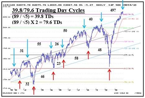 39.8_79.6_Trading_Cycles_11_28.jpg