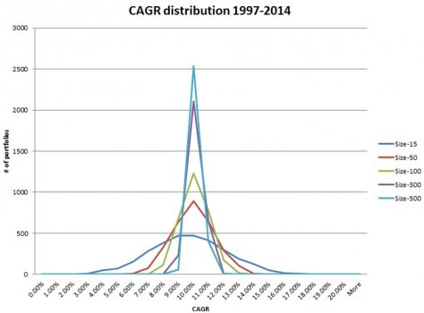CAGR_Distribution_7_30.jpg