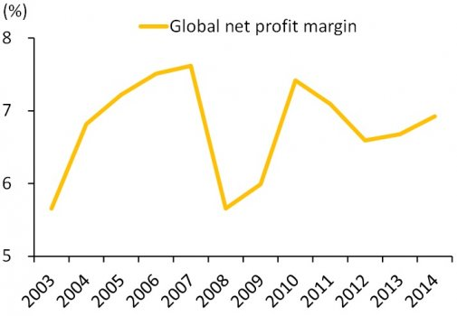 Global_net_profit_margin.jpg