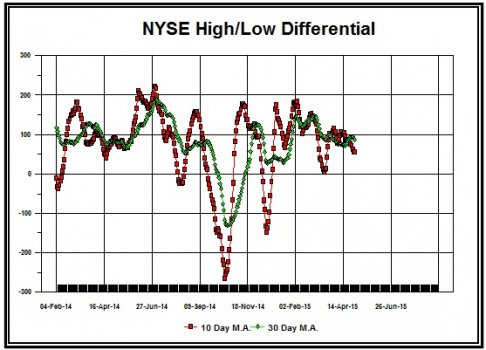 NYSE_High___Low_Diff___5_6_15.jpg