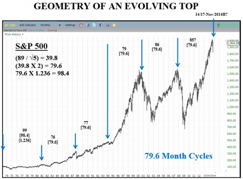 Geometry_79.6_Month_Cycle.png