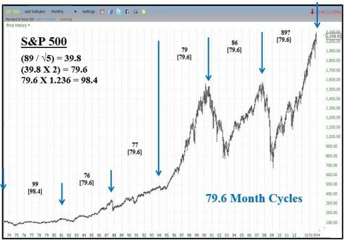 S_and_P_500_Chart___1__5__2015.jpg