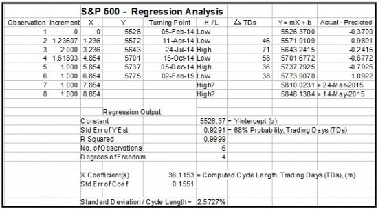 S_and_P_500__Regression_Chart_3_16.jpg