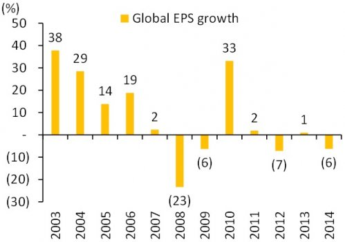 Global_EPS_Growth.jpg