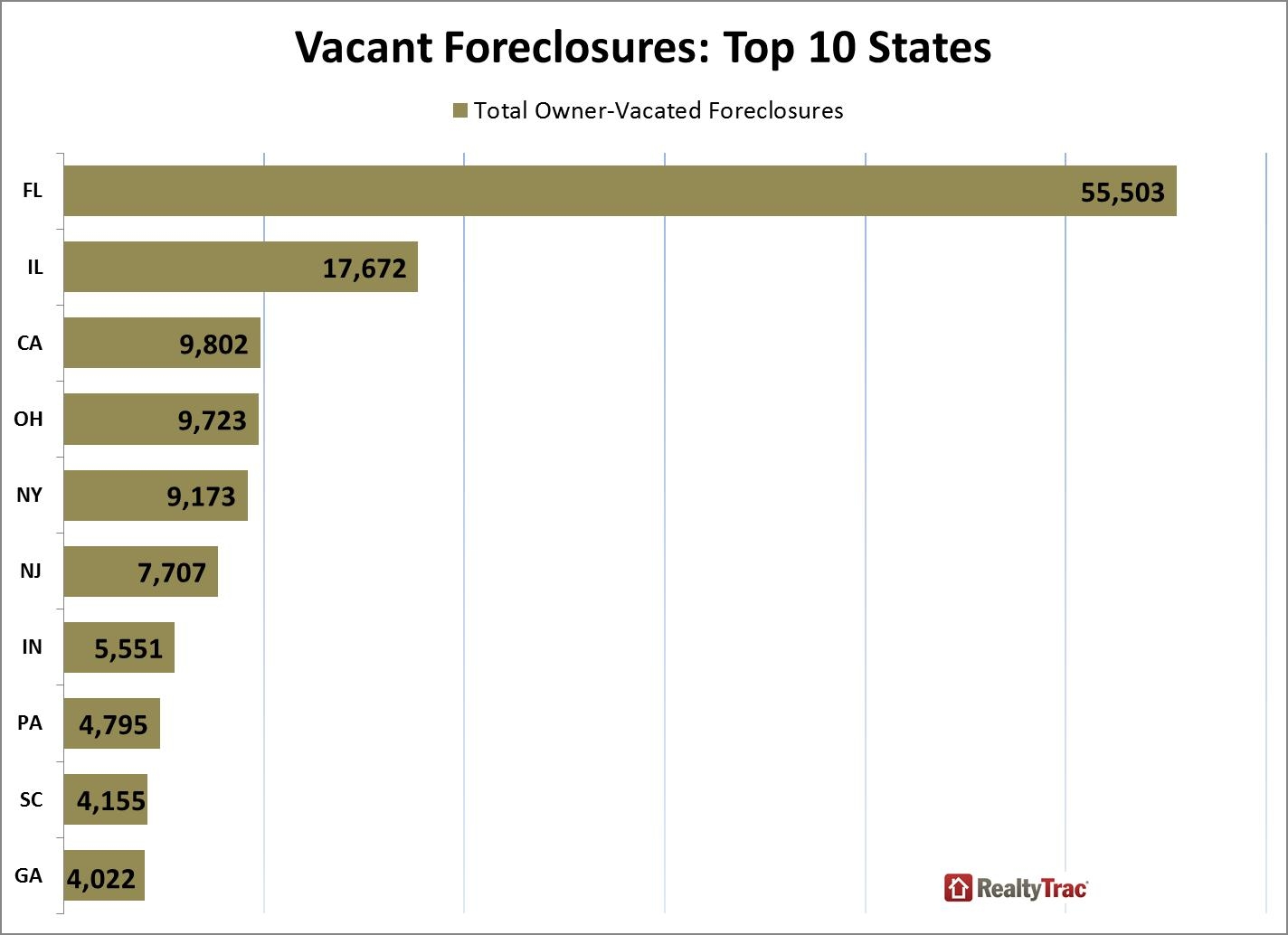 vacant foreclosures top states june 2013