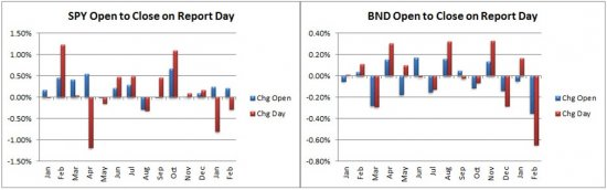 SPY Open to Close, BND Open to Close_1.jpg
