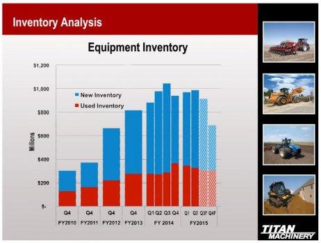 TITN_Analysts_Report_Chart_9_9_14.jpg