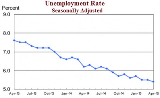 Unemployment_Rate___Seasonally_Adjusted.jpg