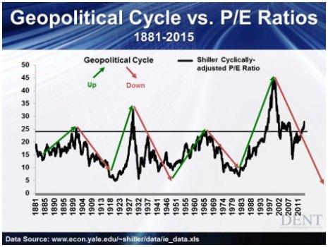Geopolitical_Cycle_vs._PE_Ratios.jpg