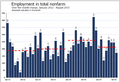 Employment in Total Nonfarm 9-4_1.jpg