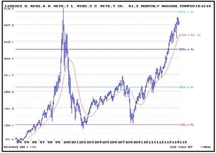 NASDAQ_2_4_15.jpg