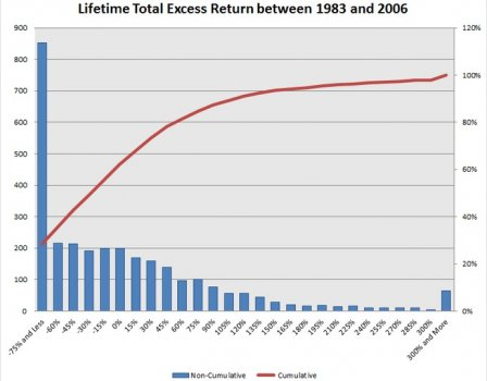 Lifetime_Total_Excess_1983_2006.jpg