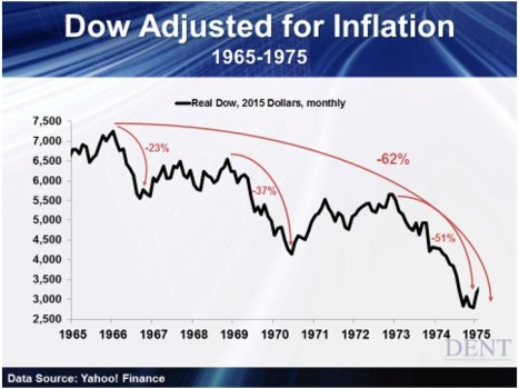 Dow_Adjust_for_Inflation.jpg