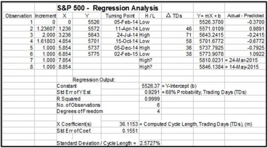 S_P_500_Regression_Chart_3_25.jpg