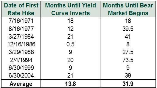 Rate_Hikes_and_the_Yield_Curve.jpg
