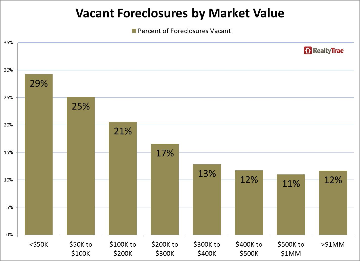 vacant foreclosures by market value June 2013