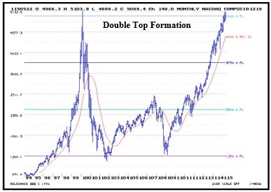 Nasdaq_Composite_Double_Top_Formation_5_26.jpg