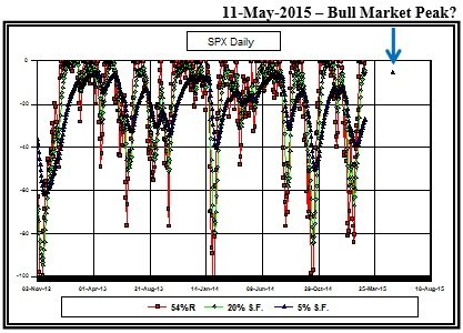 Bull_Market_Peak_May_11th_3_4.jpg